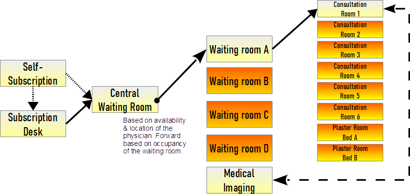 Example patient flow central waiting room