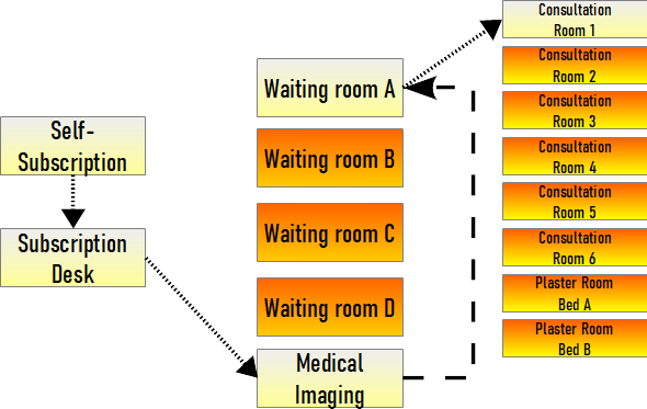 Example patient flow medical imaging
