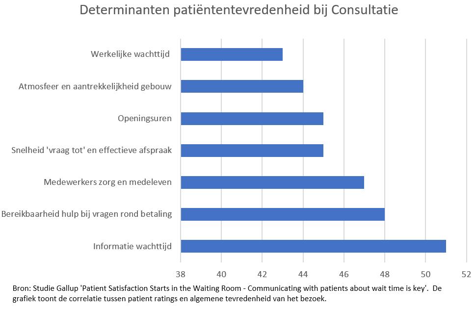Determinanten-PatiëntenTevredenheid