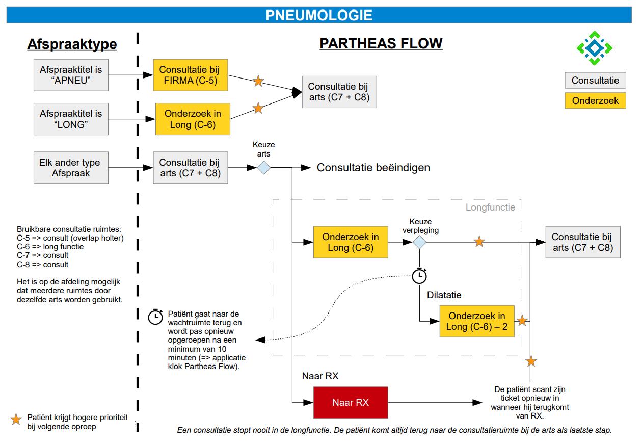 Medisch pad voor pneumologie