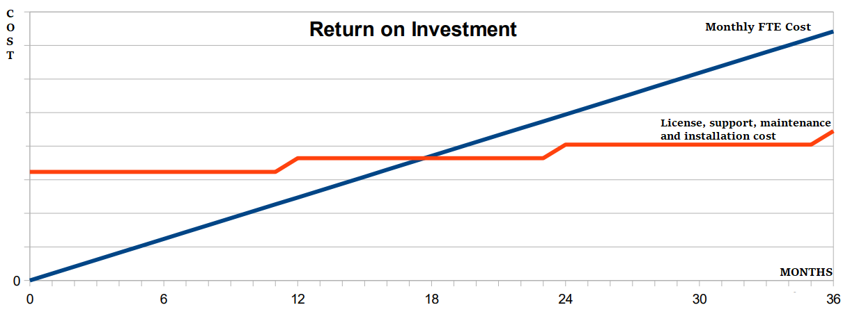 Return on Investment Partheas Flow